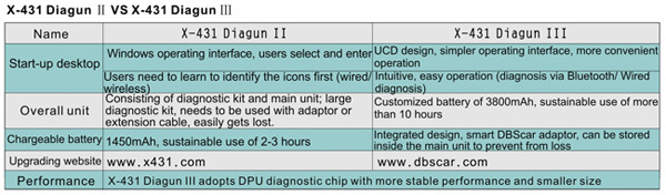 Launch-X431-Diagun-III-Update-on-Official-Website-Auto-Diagnostic-tool_3599028_N