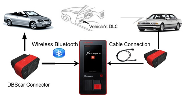 Launch-X431-Diagun-III-Update-on-Official-Website-Auto-Diagnostic-tool_3599028_Q